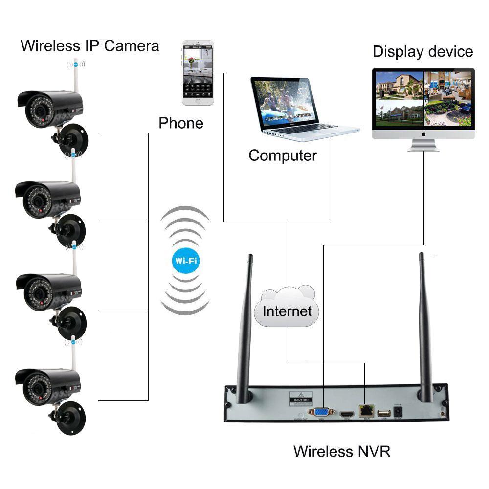 wireless ip camera connection diagram house wiring diagram symbols u2022 rh maxturner co CCTV Security Cameras Wiring CCTV Camera Wiring Diagram