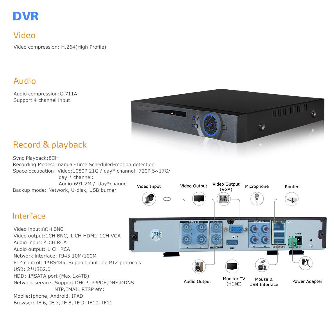 1800TVL 8CH 1080N CCTV DVR 960P Night Vision Video CCTV ...
